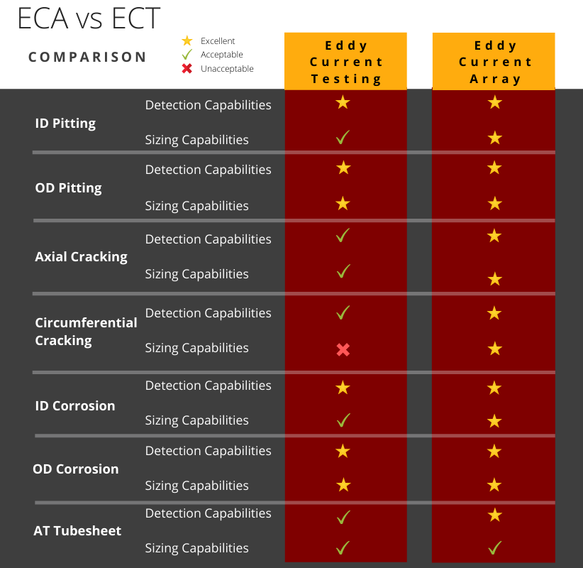 eddy current testing and eddy current array comparison chart